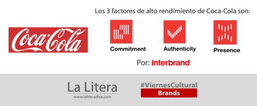 Coca Cola Interbrand 2020