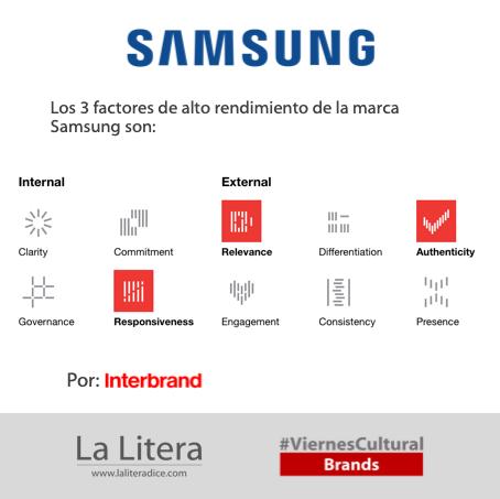 Samsung interbrand Infografía