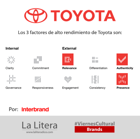 Toyota Interbrand