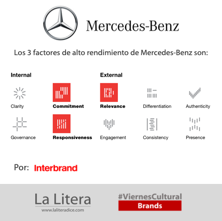 Mercedes Benz Interbrand Three top performing factors